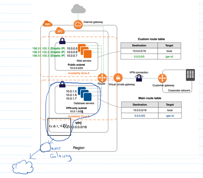 Connecting a Linux Server/VPS to AWS' Secure Virtual Private Cloud