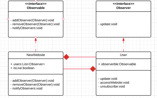 Implementing a Simple Observer Pattern in Java