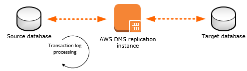 Master – Master MySQL Replication Between AWS RDS & Ubuntu via DMS