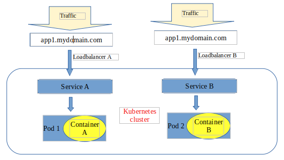 Service deployment with a loadbalancer