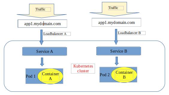 Kubernetes Application Load Balancer