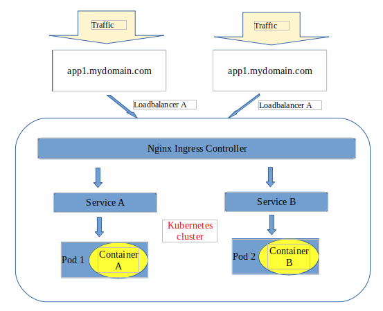 Service deployment using nginx ingress